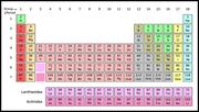 Tìm được 4 nguyên tố hóa học mới, hoàn thiện bảng tuần hoàn