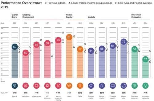 Tăng 10 bậc, Việt Nam tiến nhanh nhất thế giới về năng lực cạnh tranh
