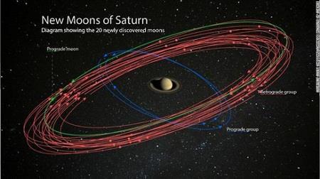 Sao Thổ trở thành