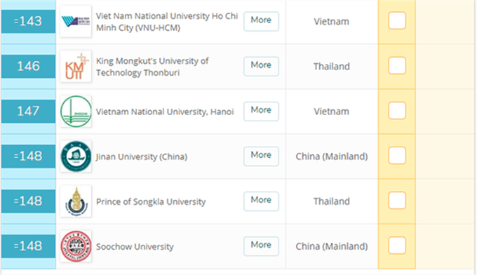 Việt Nam có 8 trường vào top 500 đại học tốt nhất châu Á