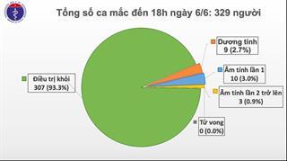 Việt Nam chỉ còn 9 bệnh nhân dương tính với COVID-19