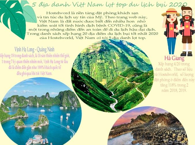 [Infographics] 5 địa danh Việt Nam lọt top du lịch bụi năm 2020