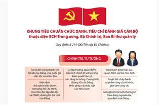 Khung tiêu chuẩn chức danh cán bộ thuộc diện BCH Trung ương, Bộ Chính trị, Ban Bí thư quản lý