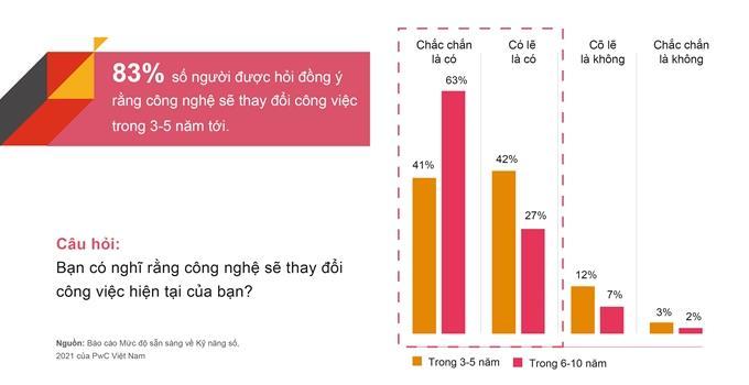 Mức độ sẵn sàng về kỹ năng số Việt Nam