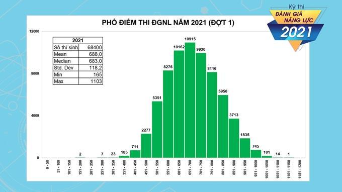 Hơn 1.800 thí sinh đạt trên 900 điểm trong kỳ thi đánh giá năng lực đợt 1