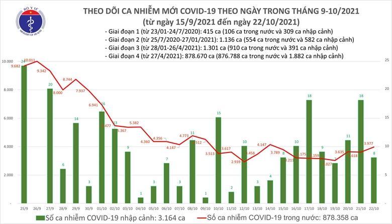 Ngày 22/10: 5.202 bệnh nhân COVID-19 khỏi bệnh