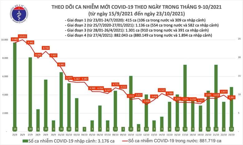 Ngày 23/10, thêm 3.373 ca mắc COVID-19 tại 47 tỉnh, thành
